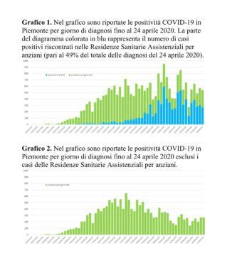Coronavirus Piemonte: il bollettino delle 19:00 3