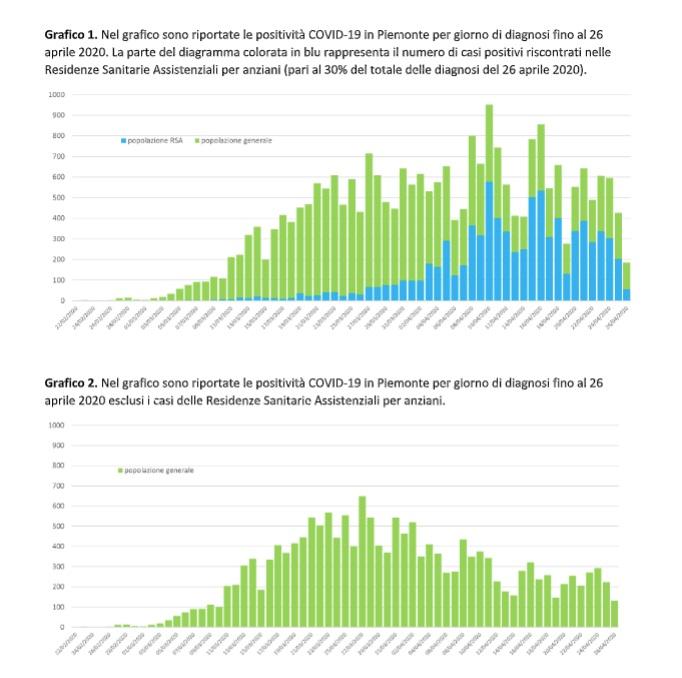 grafici 1 e 2 del 27 aprile