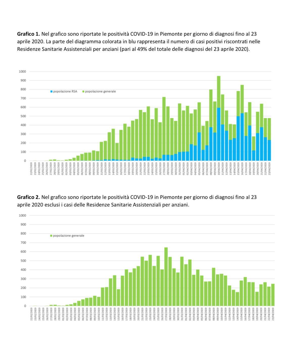 grafico 1 e 2 del 24 aprile
