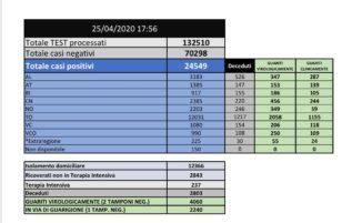 Coronavirus Piemonte: il bollettino delle 19:00 2