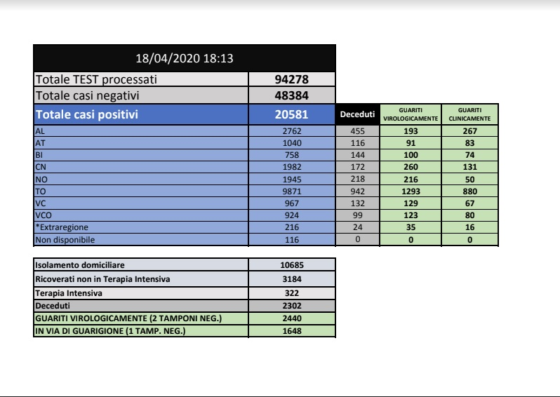 tabella riassuntiva dati covid-19 del 18 aprile