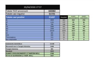Coronavirus Piemonte, bollettino delle 19:00