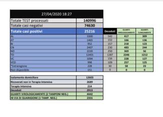 Coronavirus Piemonte: il bollettino delle 19.00