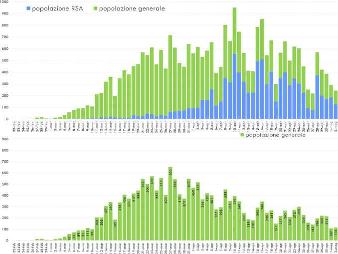 Coronavirus, Piemonte: bollettino delle 19
