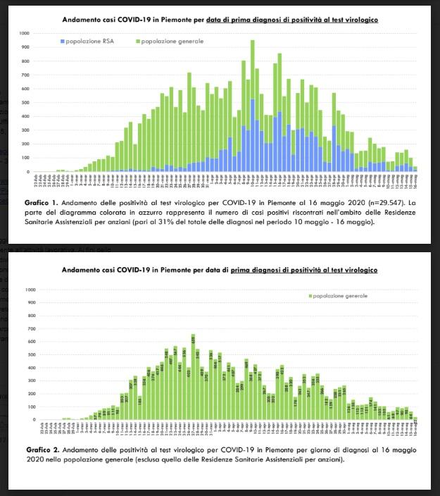 grafici 1 e 2 covid-19 del 17-05-2020