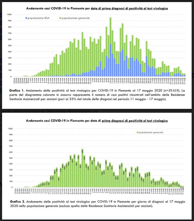 grafici 1 e 2 covid-19 del 18-05-2020