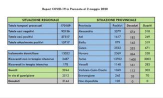 Coronavirus Piemonte: il bollettino delle 18.00
