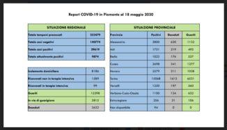 Coronavirus Piemonte Bollettino 17.00