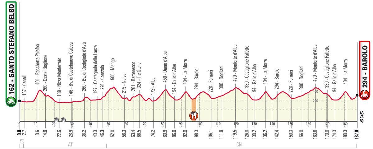 Gran Piemonte 2020 altimetria