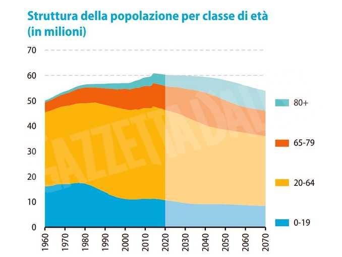 italia struttura popolazione 2070