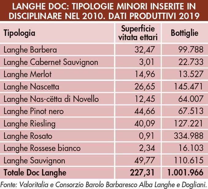 Enologia: i risultati dei Doc Langhe a 10 anni dal disciplinare