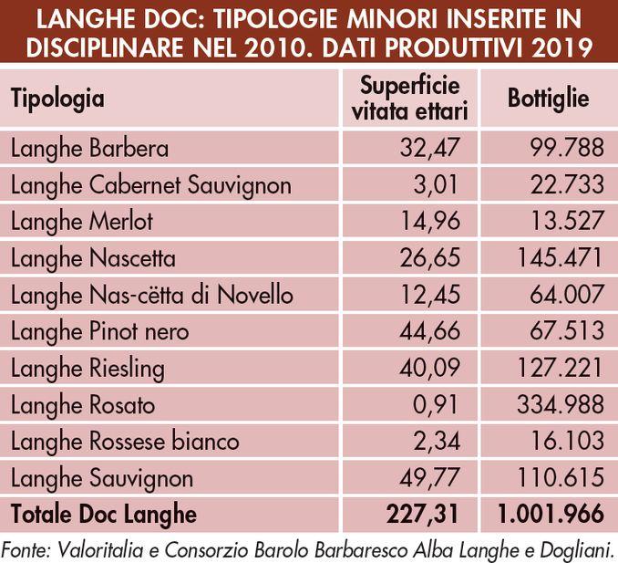 vino langhe dog tabella