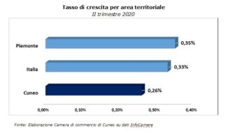 Nati-mortalità delle imprese in provincia di Cuneo