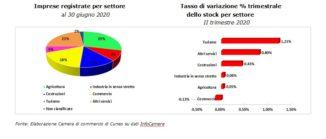 Nati-mortalità delle imprese in provincia di Cuneo 2