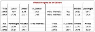Treni ripristinati tra Limone Piemonte e Saint Dalmas