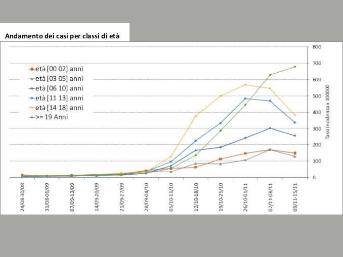 Covid: il punto in Piemonte, ricoveri in calo e indice di diffusione vicino a 1 2