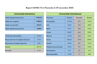 Coronavirus in Piemonte: 2.021 nuovi positivi, 84 i decessi