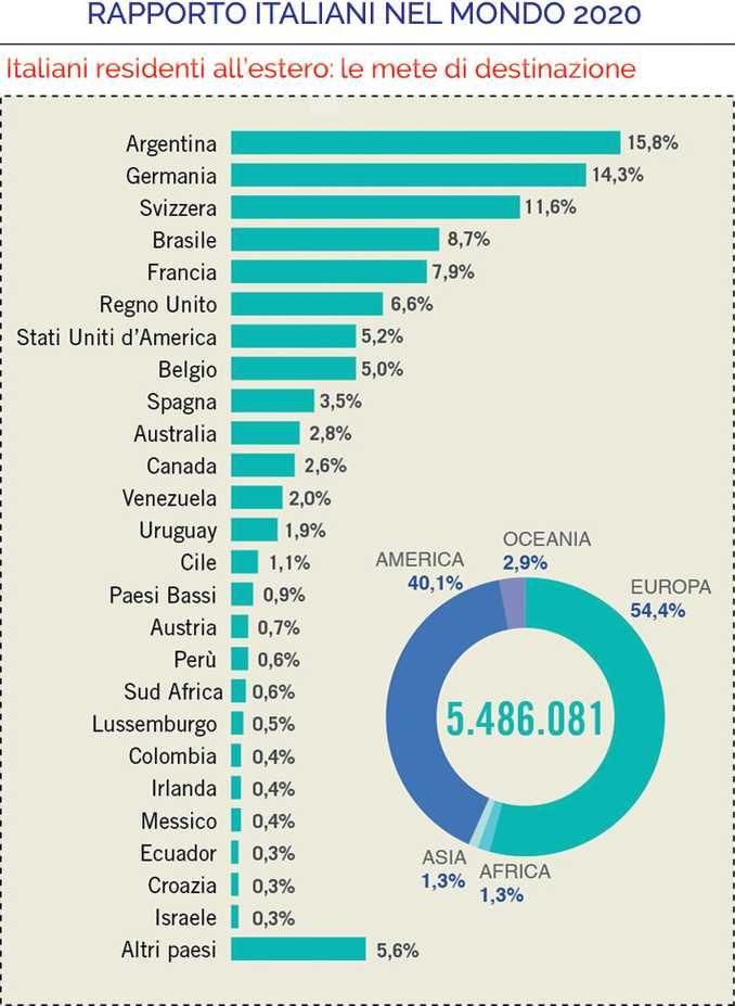 Rapporto italiani nel Mondo: 5,5 milioni vivono fuori dal Paese