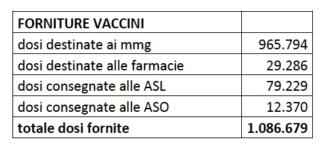 Campagna antinfluenzale in Piemonte: concluse le vaccinazioni programmate