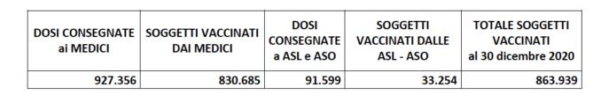 Campagna antinfluenzale in Piemonte: concluse le vaccinazioni programmate 2