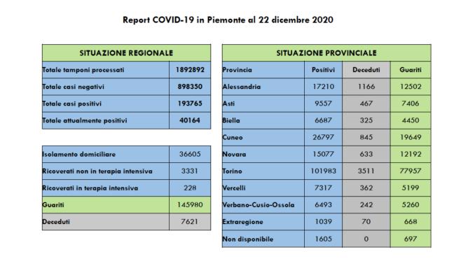 Coronavirus: in Piemonte tornano a scendere contagi e ricoveri in ospedale