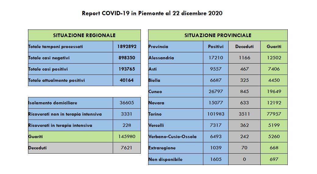 Coronavirus Piemonte 22 dicembre