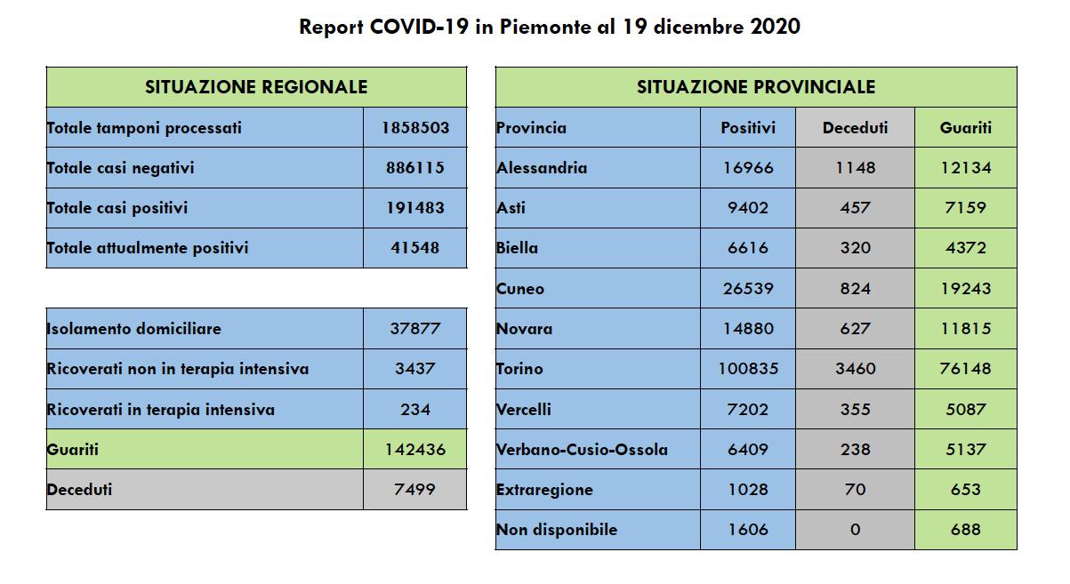Covid Piemonte 19 dicembre