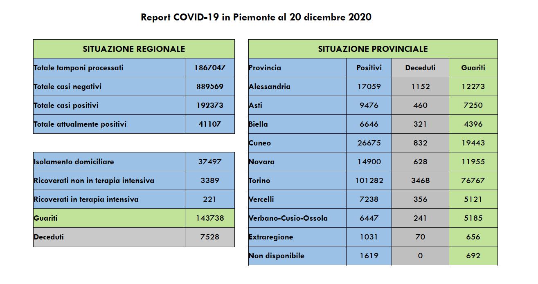 Covid Piemonte 20 dicembre