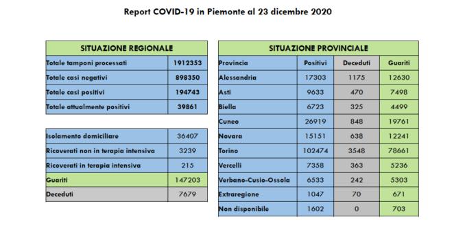 Coronavirus: in Piemonte lieve aumento di positivi e decessi, giù i ricoveri