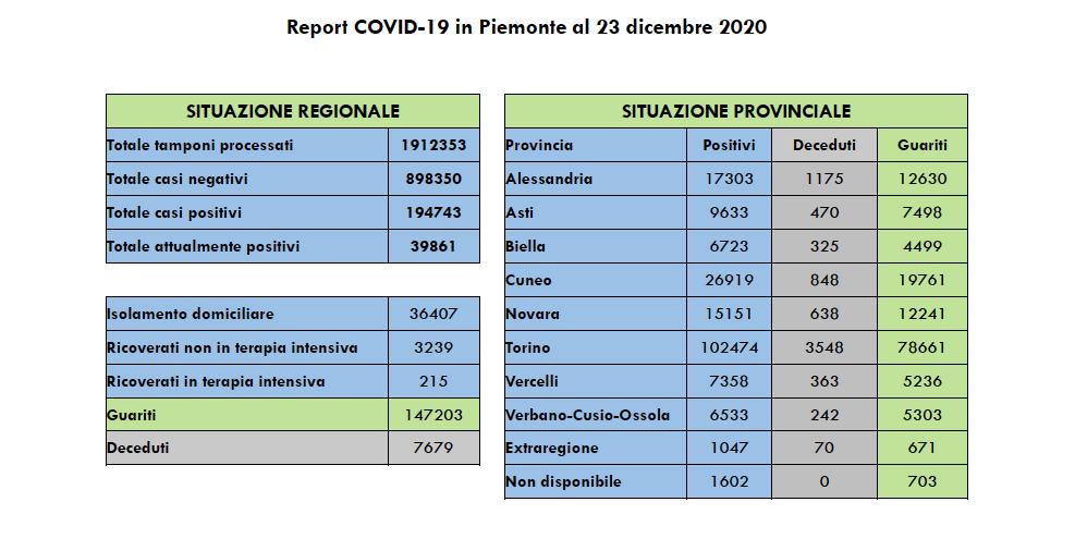 Covid Piemonte 23 dicembre 2020