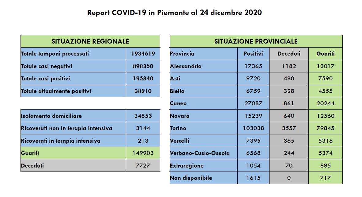 Covid Piemonte 24 dicembre 2020