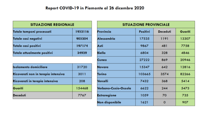 Coronavirus in Piemonte: 426 nuovi positivi, ma solo 3.408 tamponi