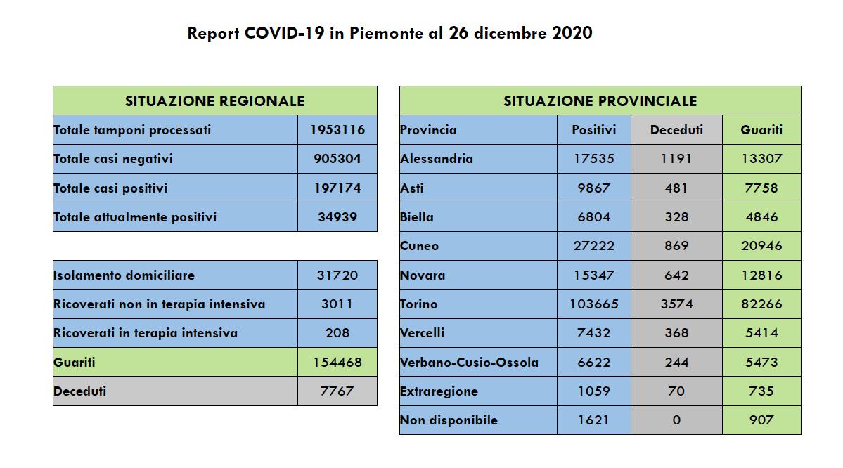 Covid Piemonte 26 dicembre 2020