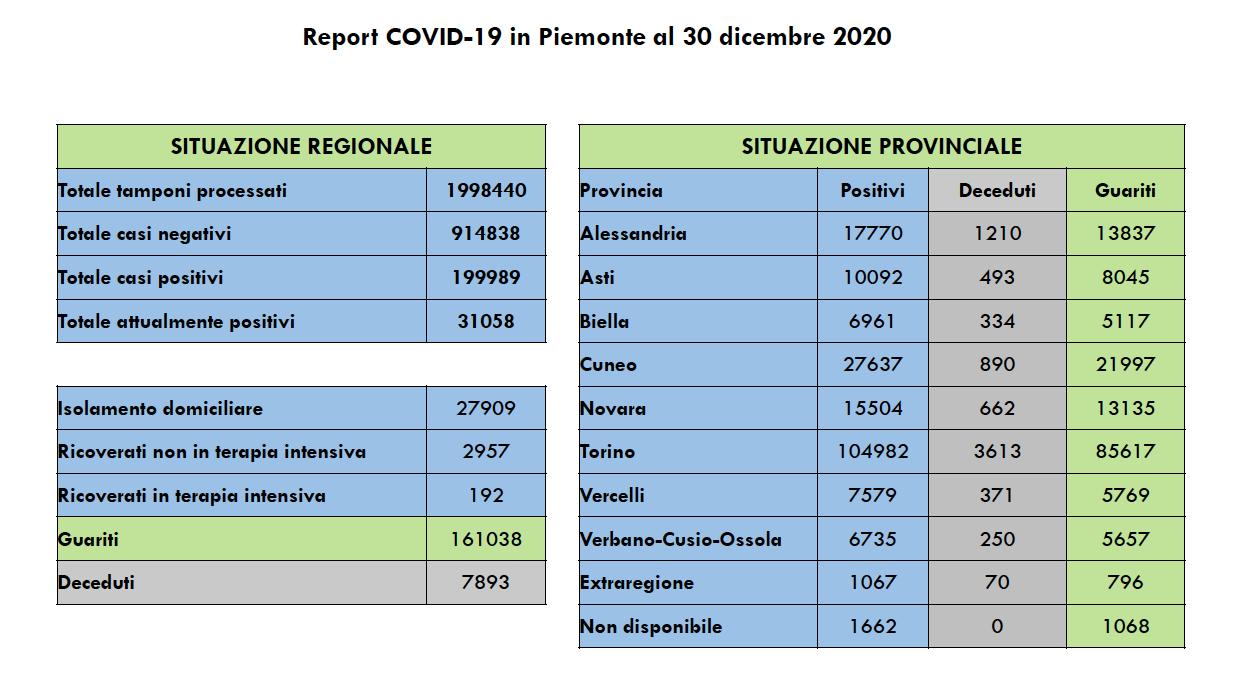 Covid Piemonte 30 dicembre 2020