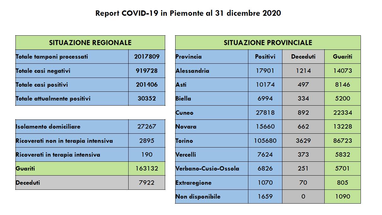 Covid Piemonte 31 dicembre 2020