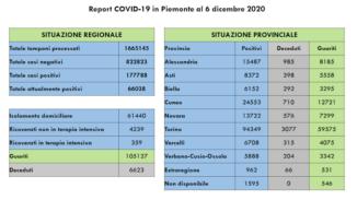 Coronavirus in Piemonte: il bollettino di domenica 6 dicembre