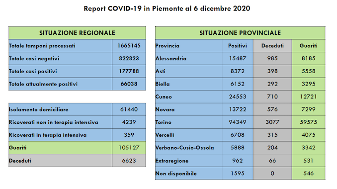 Covid Piemonte 6 dicembre