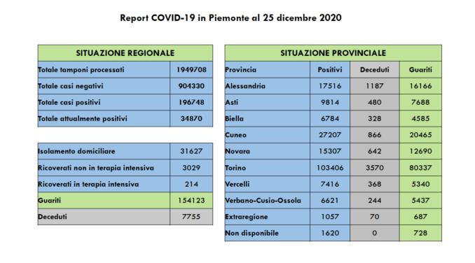 Covid in Piemonte: 908 nuovi positivi, 4.220 guariti