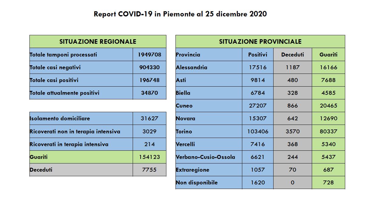 Covid in Piemonte 25 dicembre 2020