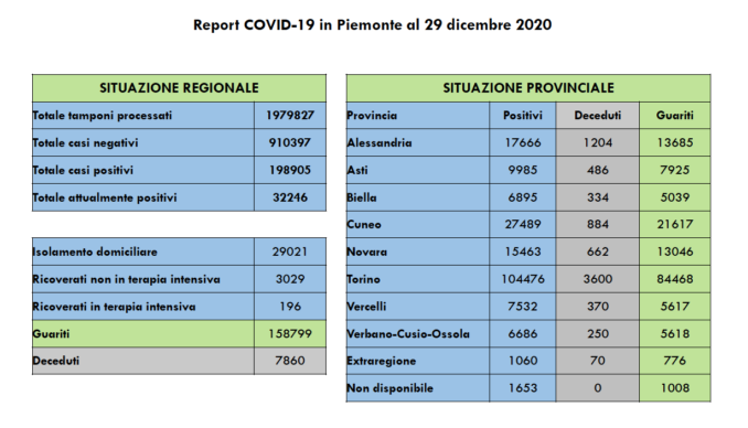 Coronavirus in Piemonte: tornano a salire i positivi (con più tamponi), in calo i ricoveri