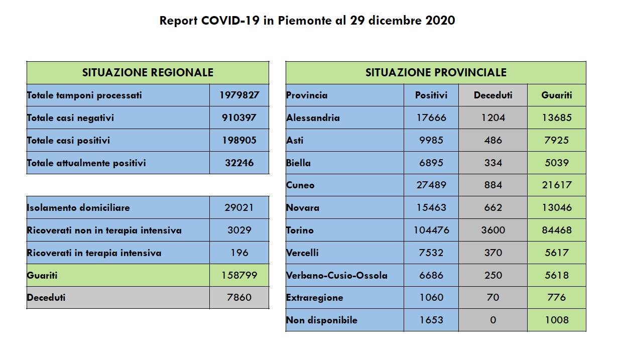 Covid in Piemonte 29 dicembre 2020