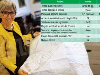 Alba non si ferma: è prima in Italia per i servizi digitali
