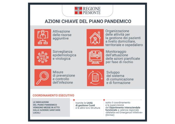 Coronavirus, aggiornato il piano pandemico: potenziate le terapie intensive 1