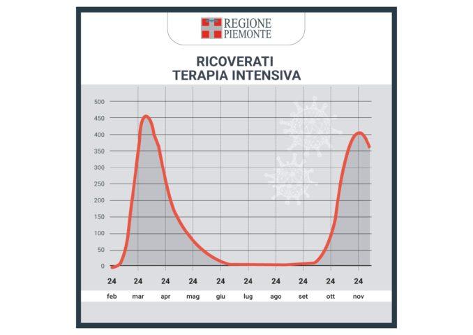 Coronavirus, aggiornato il piano pandemico: potenziate le terapie intensive 5