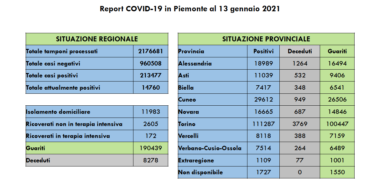 Covid-19 in Piemonte 13 gennaio 2021