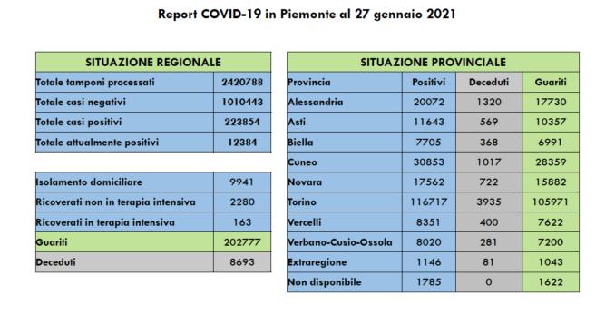 Covid-19: oggi in Piemonte 821 positivi e 51 morti 2