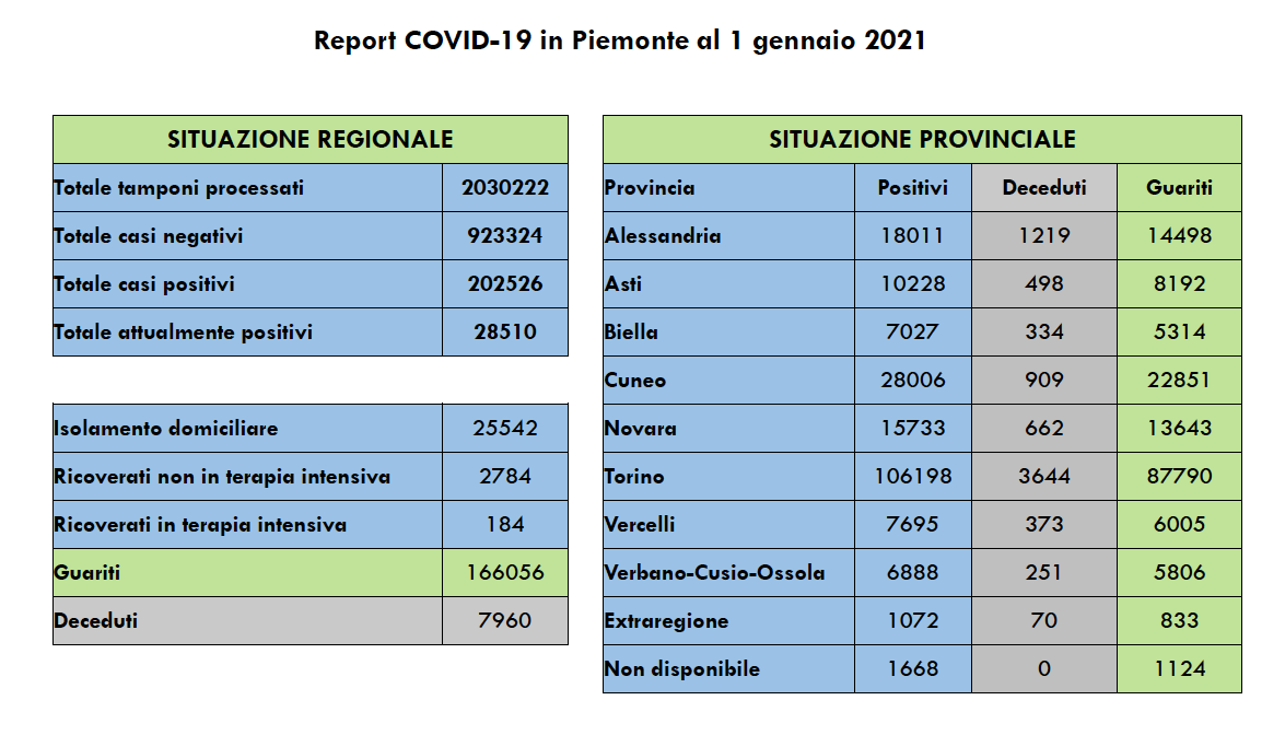 Covid Piemonte 1 gennaio 2021