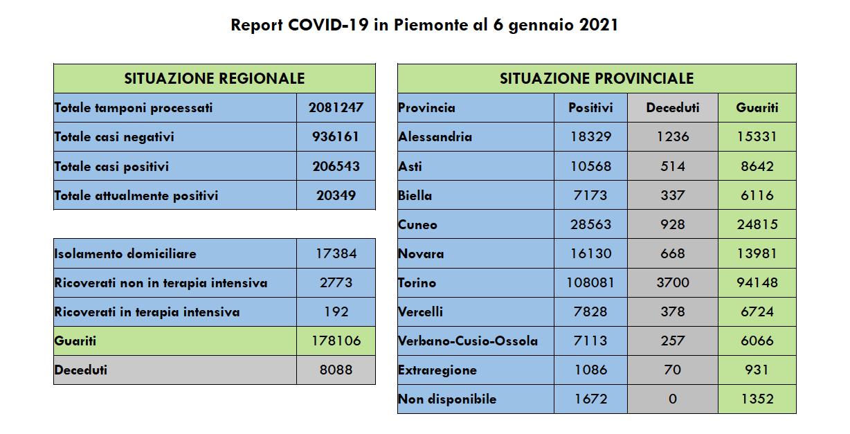 Covid Piemonte 6 gennaio 2021