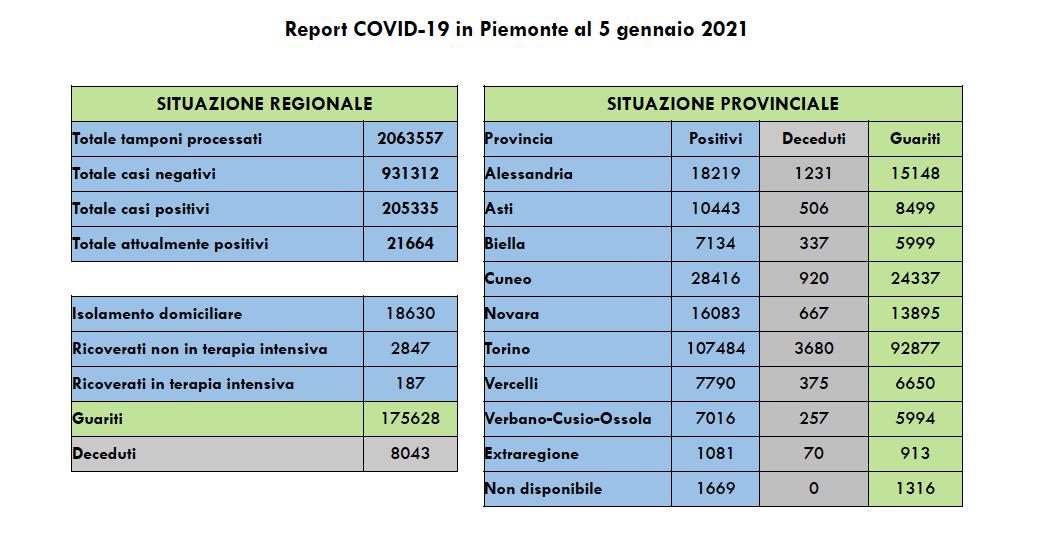 Covid Regione Piemonte 5 gennaio 2021
