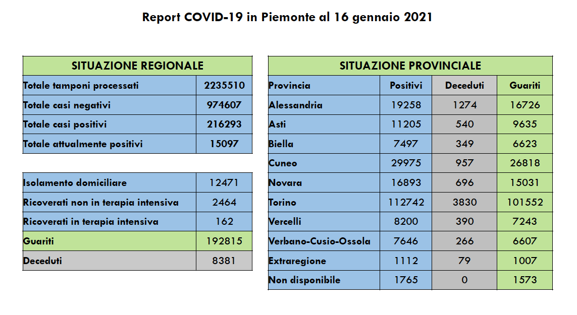 Covid in Piemonte 16 gennaio 2021